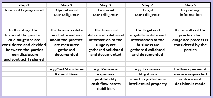 Reverse due diligence offers a deeper understanding about the operations of your practice